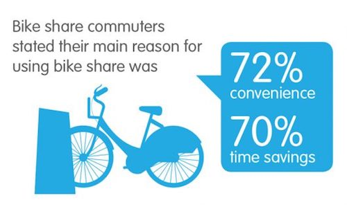 Bike Share Reasons (UK)